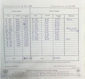 Bladder Diary Chart