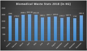 bio-medical-statistics-2018-december