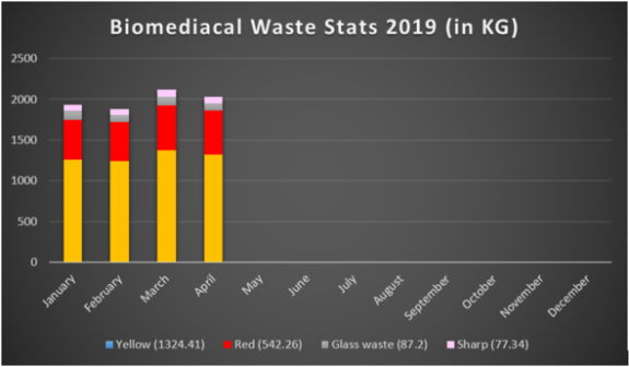 Biomedical waste statistics 2019 (in Kg)